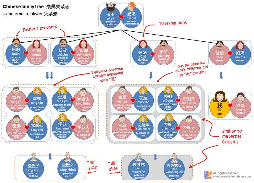 family names taiwan