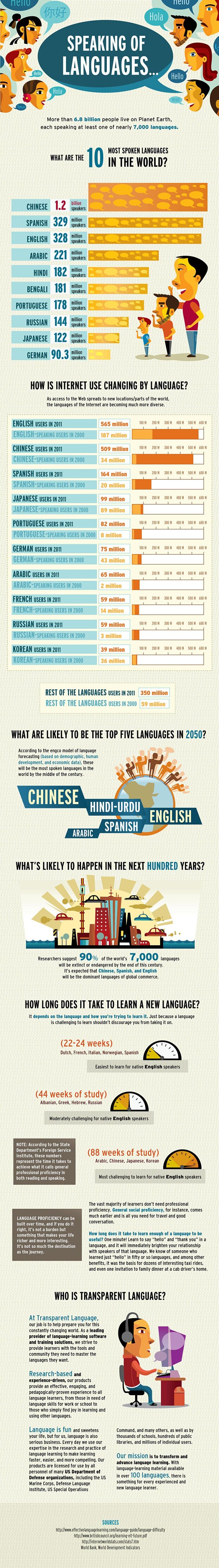 top 10 valodas