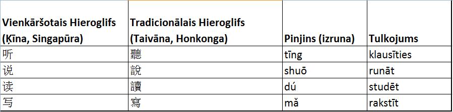 tradicionalie hieroglifi vs vienkarshotie